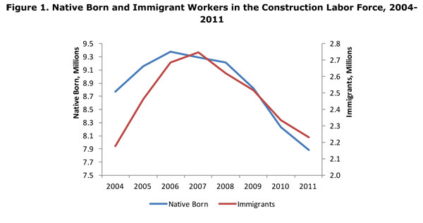 Immigrant Construction Workers Immigrant Construction