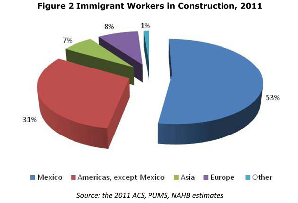 Immigrant Construction Workers Immigrant Workers in