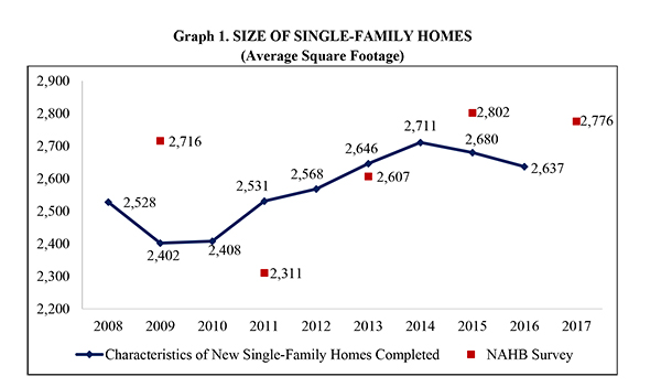 Graph 1. Size of Single Family Homes