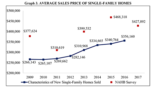 Graph 3. Average Sales Price of Single Family Homes