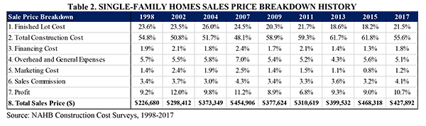 Table 2. Single Family Homes Sales Price Breakdown History